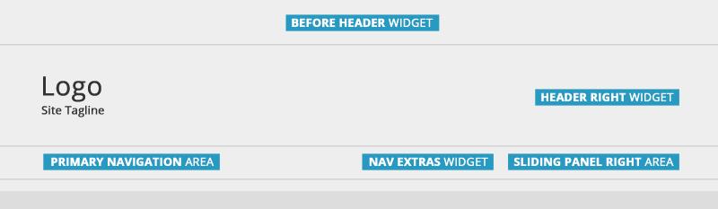 Sunshine Pro theme header area widgets